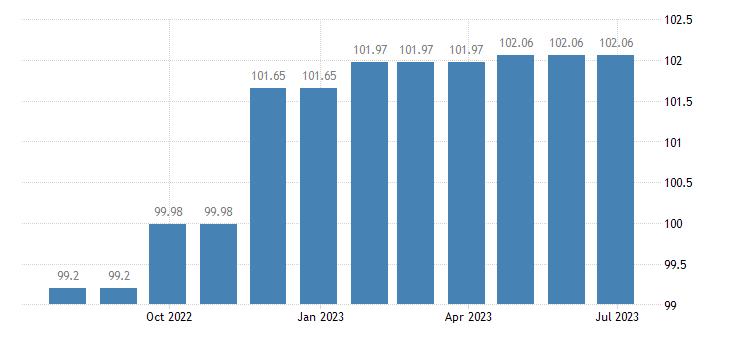 cyprus harmonised idx of consumer prices hicp fiction books eurostat data
