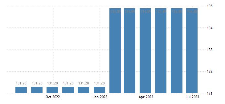 cyprus harmonised idx of consumer prices hicp financial services n e c eurostat data