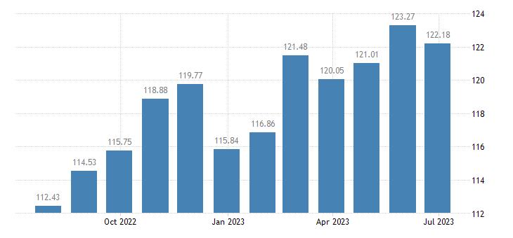 cyprus harmonised idx of consumer prices hicp food eurostat data