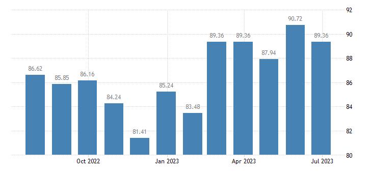 cyprus harmonised idx of consumer prices hicp food processing appliances eurostat data