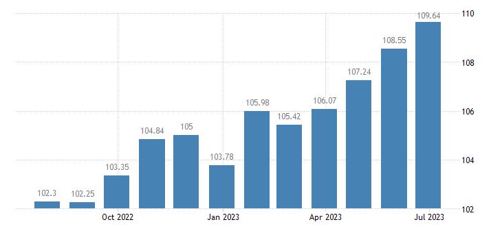 cyprus harmonised idx of consumer prices hicp food products n e c eurostat data