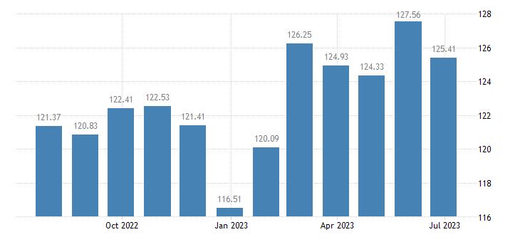 cyprus harmonised idx of consumer prices hicp fresh or chilled fish eurostat data