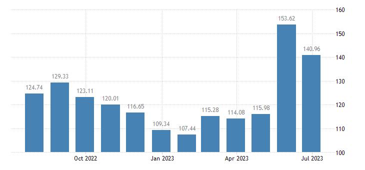cyprus harmonised idx of consumer prices hicp fresh or chilled fruit eurostat data