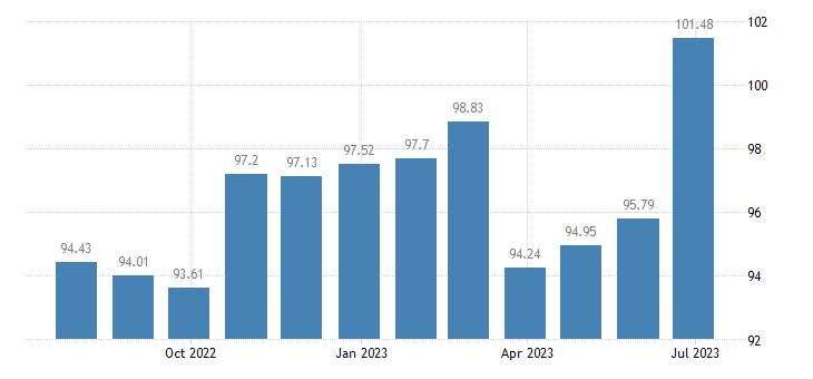 cyprus harmonised idx of consumer prices hicp frozen fish eurostat data