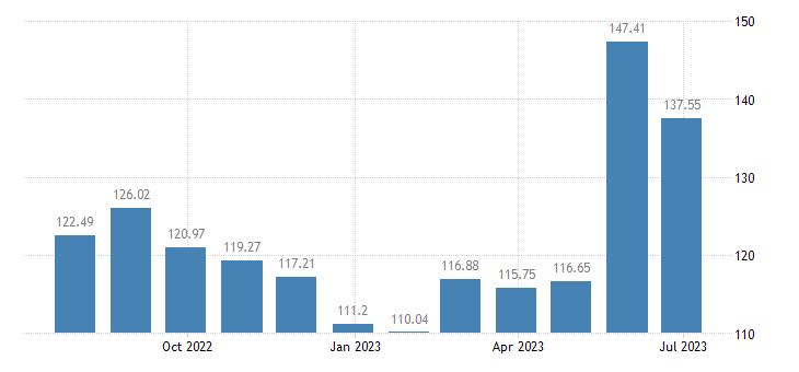 cyprus harmonised idx of consumer prices hicp fruit eurostat data