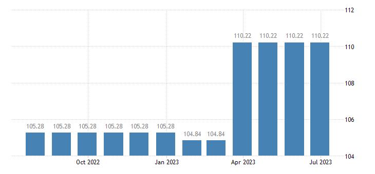 cyprus harmonised idx of consumer prices hicp furnishings fabrics curtains eurostat data