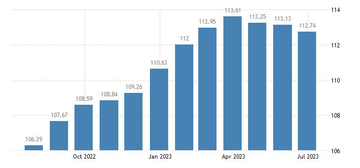 cyprus harmonised idx of consumer prices hicp furniture furnishings eurostat data
