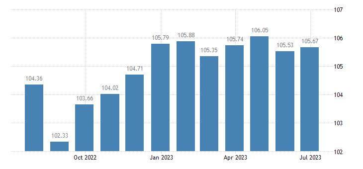 cyprus harmonised idx of consumer prices hicp games toys hobbies eurostat data