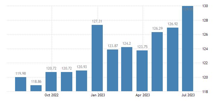 cyprus harmonised idx of consumer prices hicp garden products eurostat data