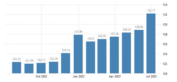 cyprus harmonised idx of consumer prices hicp gardens plants flowers eurostat data