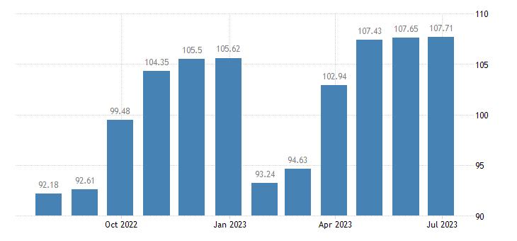 cyprus harmonised idx of consumer prices hicp garments eurostat data