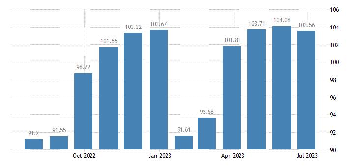 cyprus harmonised idx of consumer prices hicp garments for men eurostat data
