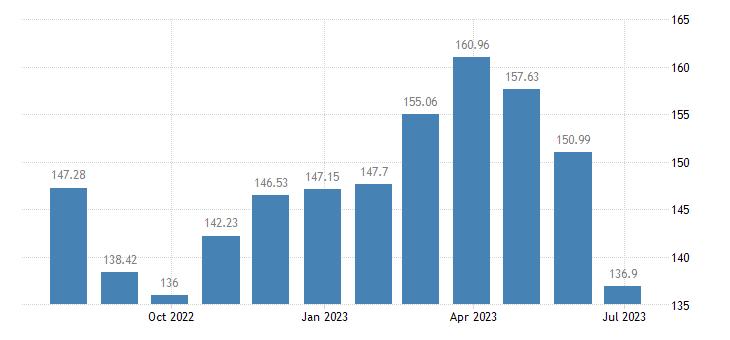 cyprus harmonised idx of consumer prices hicp gas eurostat data
