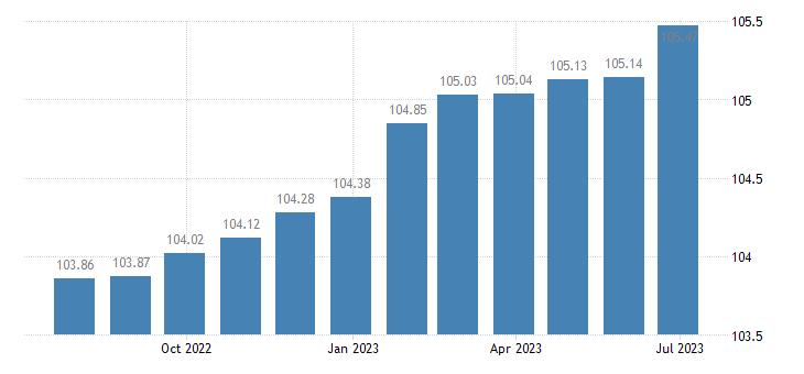 cyprus harmonised idx of consumer prices hicp health eurostat data