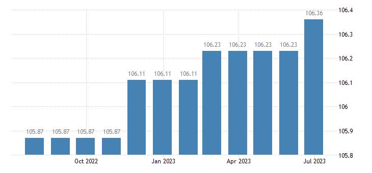cyprus harmonised idx of consumer prices hicp hospital services eurostat data