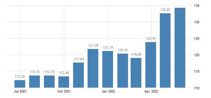 cyprus harmonised idx of consumer prices hicp housing water electricity gas other fuels eurostat data