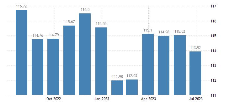 cyprus harmonised idx of consumer prices hicp industrial goods eurostat data