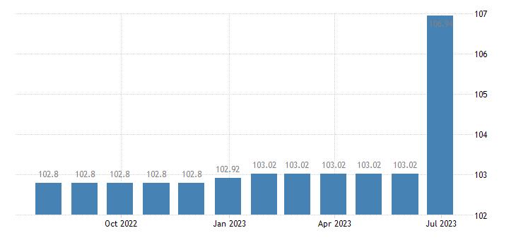 cyprus harmonised idx of consumer prices hicp insurance eurostat data