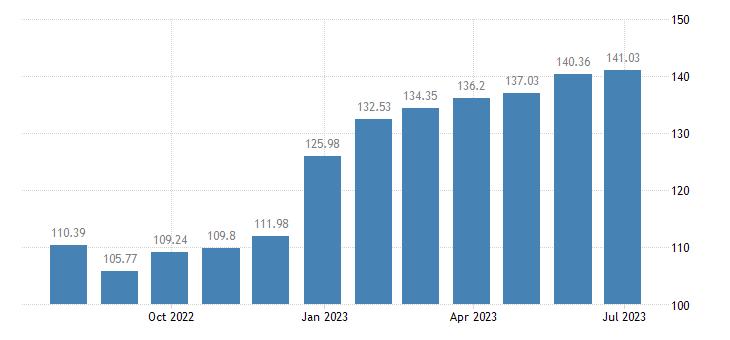 cyprus harmonised idx of consumer prices hicp lamb goat eurostat data