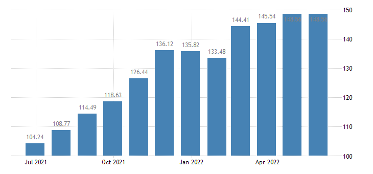 cyprus harmonised idx of consumer prices hicp liquefied hydrocarbons butane propane etc eurostat data