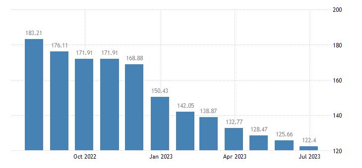 cyprus harmonised idx of consumer prices hicp liquid fuels eurostat data
