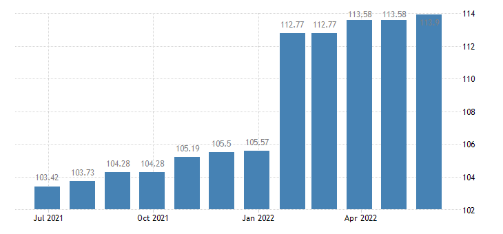 cyprus harmonised idx of consumer prices hicp lubricants eurostat data