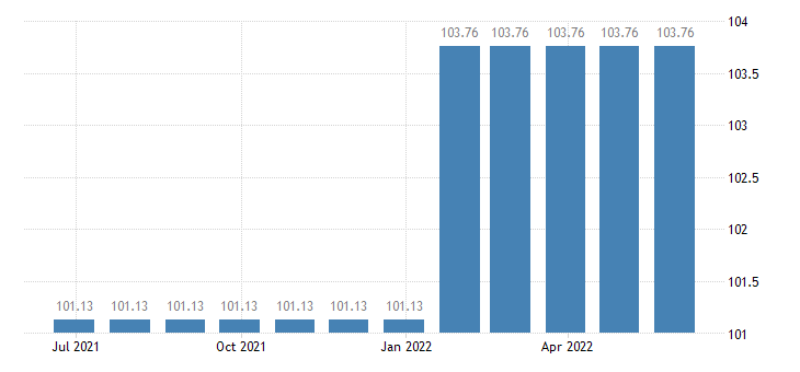 cyprus harmonised idx of consumer prices hicp magazines periodicals eurostat data