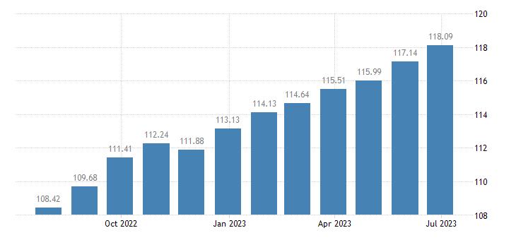 cyprus harmonised idx of consumer prices hicp meat eurostat data