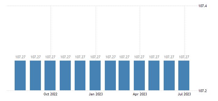 cyprus harmonised idx of consumer prices hicp medical services eurostat data