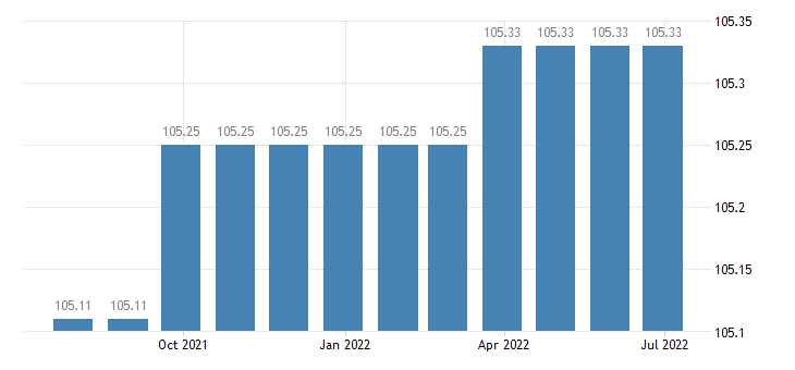 cyprus harmonised idx of consumer prices hicp medical services paramedical services eurostat data