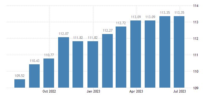 cyprus harmonised idx of consumer prices hicp motor cycles eurostat data