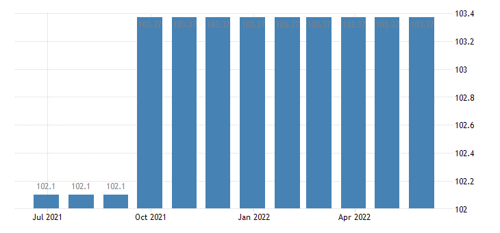 cyprus harmonised idx of consumer prices hicp motor vehicle insurance eurostat data