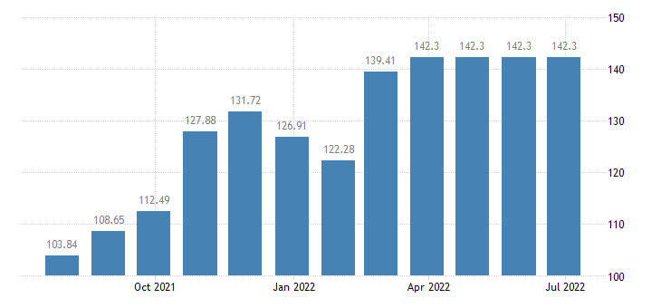 cyprus harmonised idx of consumer prices hicp natural gas town gas eurostat data
