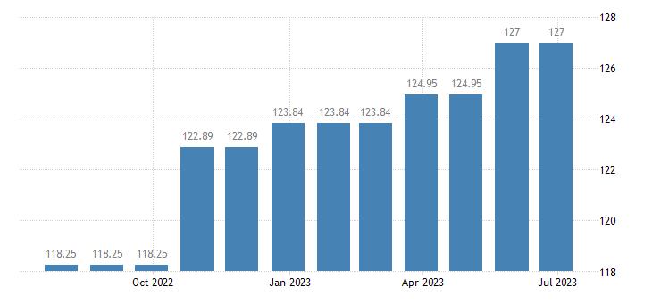 cyprus harmonised idx of consumer prices hicp new motor cars eurostat data