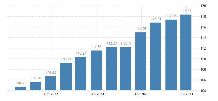cyprus harmonised idx of consumer prices hicp non alcoholic beverages eurostat data