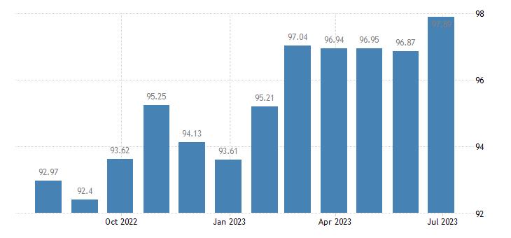 cyprus harmonised idx of consumer prices hicp non durable household goods eurostat data