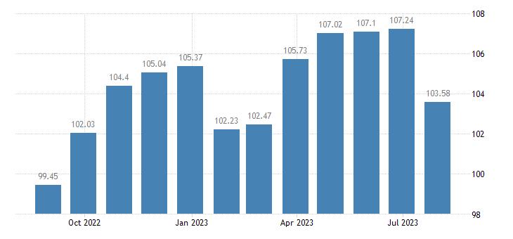 cyprus harmonised idx of consumer prices hicp non energy industrial goods eurostat data