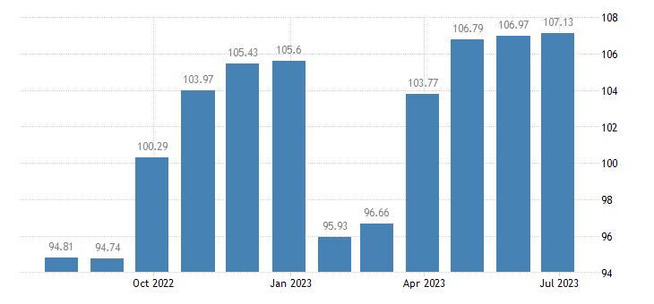 cyprus harmonised idx of consumer prices hicp non energy industrial goods semi durables only eurostat data