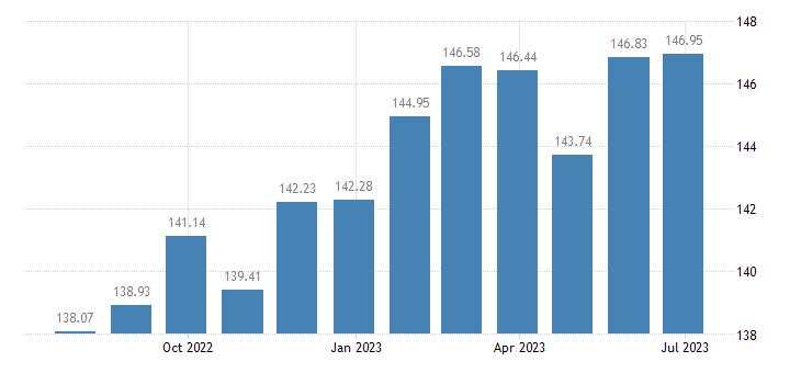 cyprus harmonised idx of consumer prices hicp oils fats eurostat data