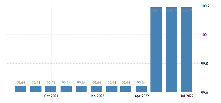 cyprus harmonised idx of consumer prices hicp other fees services eurostat data