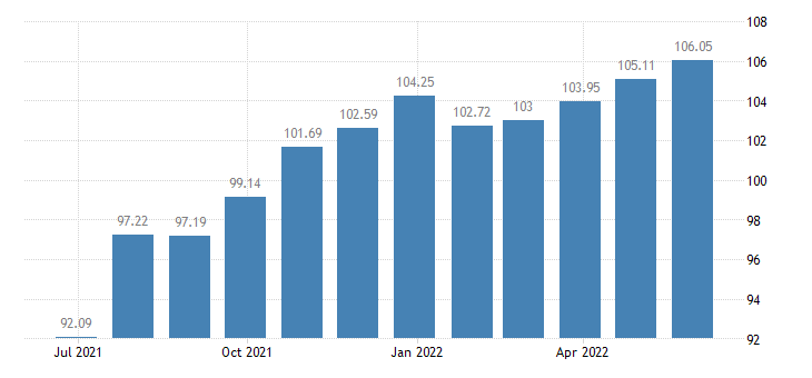 cyprus harmonised idx of consumer prices hicp other furniture furnishings eurostat data