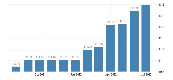 cyprus harmonised idx of consumer prices hicp other medical products n e c eurostat data