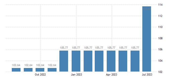 cyprus harmonised idx of consumer prices hicp other postal services eurostat data