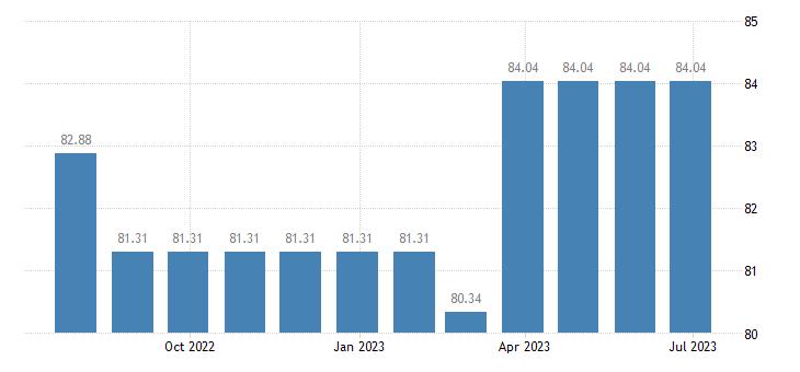 cyprus harmonised idx of consumer prices hicp other recording media eurostat data