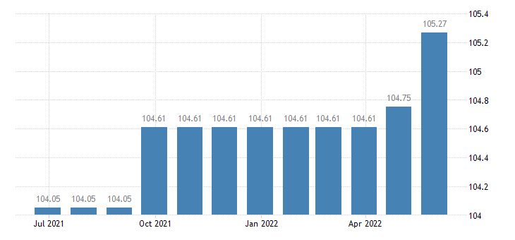 cyprus harmonised idx of consumer prices hicp other services n e c eurostat data