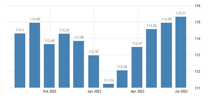 cyprus harmonised idx of consumer prices hicp overall idx excluding alcohol tobacco eurostat data