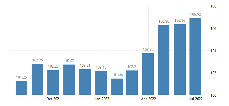 cyprus harmonised idx of consumer prices hicp overall idx excluding energy eurostat data