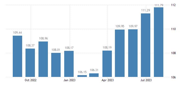 cyprus harmonised idx of consumer prices hicp overall idx excluding energy food alcohol tobacco eurostat data