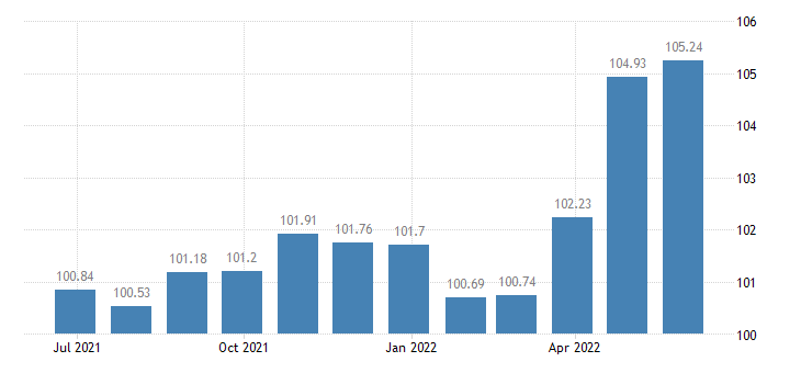 cyprus harmonised idx of consumer prices hicp overall idx excluding energy unprocessed food eurostat data