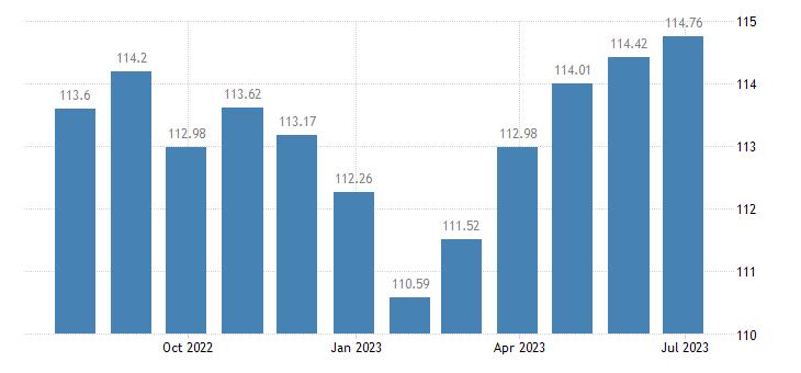 cyprus harmonised idx of consumer prices hicp overall idx excluding tobacco eurostat data